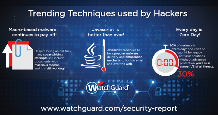Trending Techniques used by Hackers