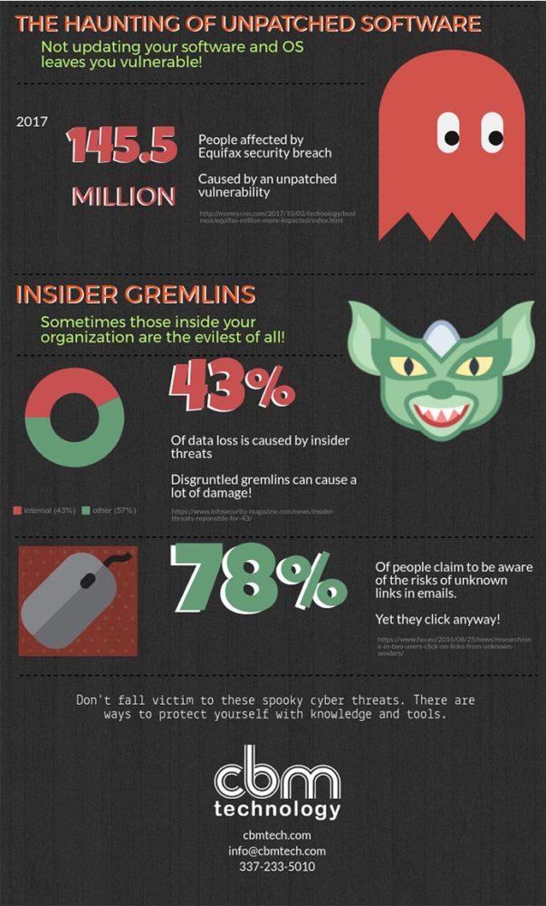 CBM 2017 cyber security statistics