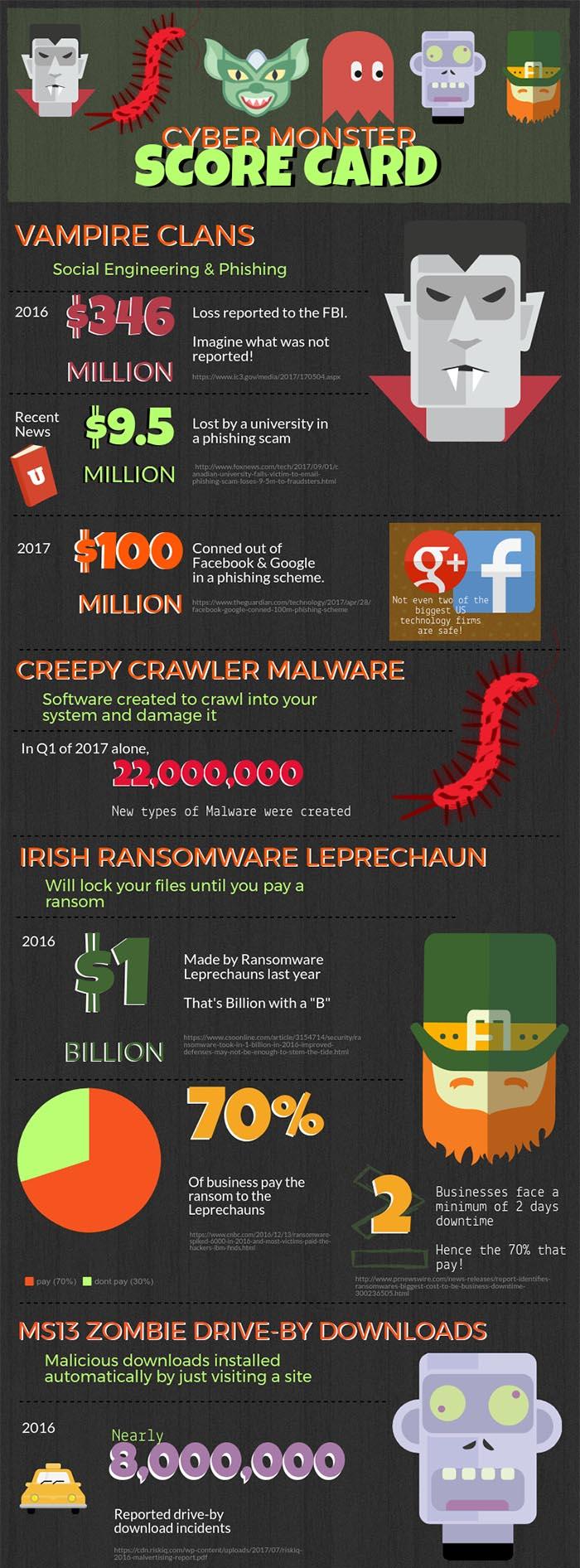 CBM 2017 cyber security scorecard statistic