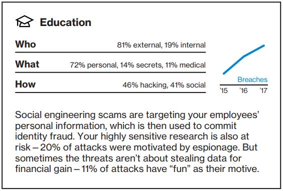 Data Breach Investigations Report - Education