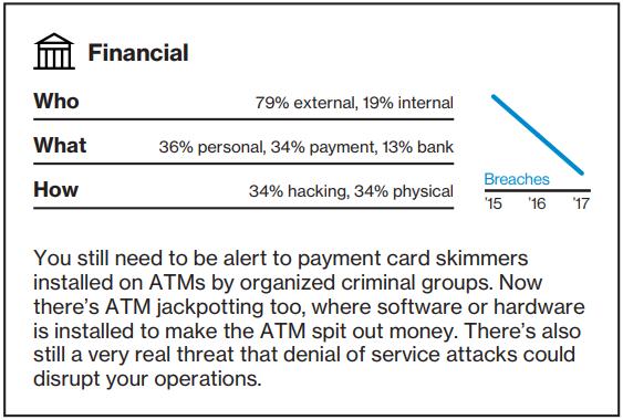 Data Breach Investigations Report - Financial