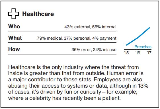 Data Breach Investigations Report - Healthcare