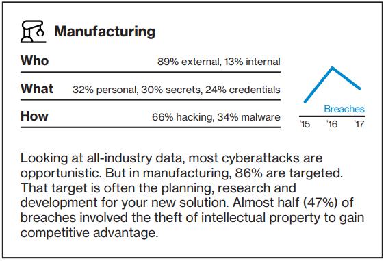 Data Breach Investigations Report - Manufacturing