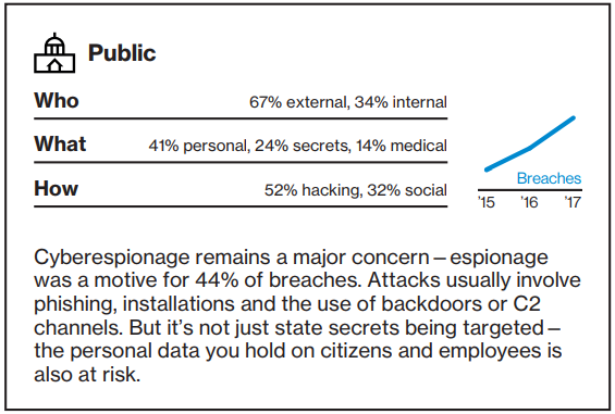 Data Breach Investigations Report - Public