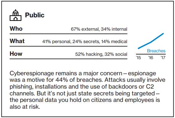Data Breach Investigations Report - Public