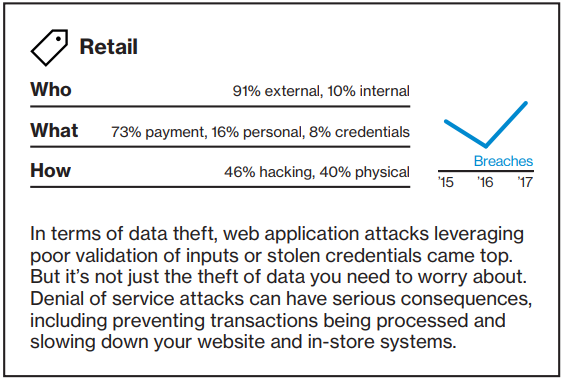 Data Breach Investigations Report - Retail