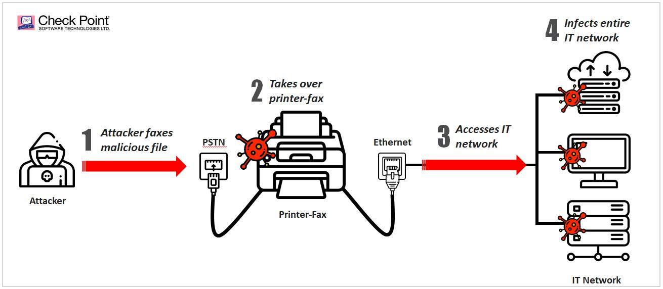 Diagram: The Flaxploit Attack Flow