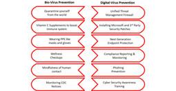 Bio-Virus Prevention vs Digital Virus Prevention