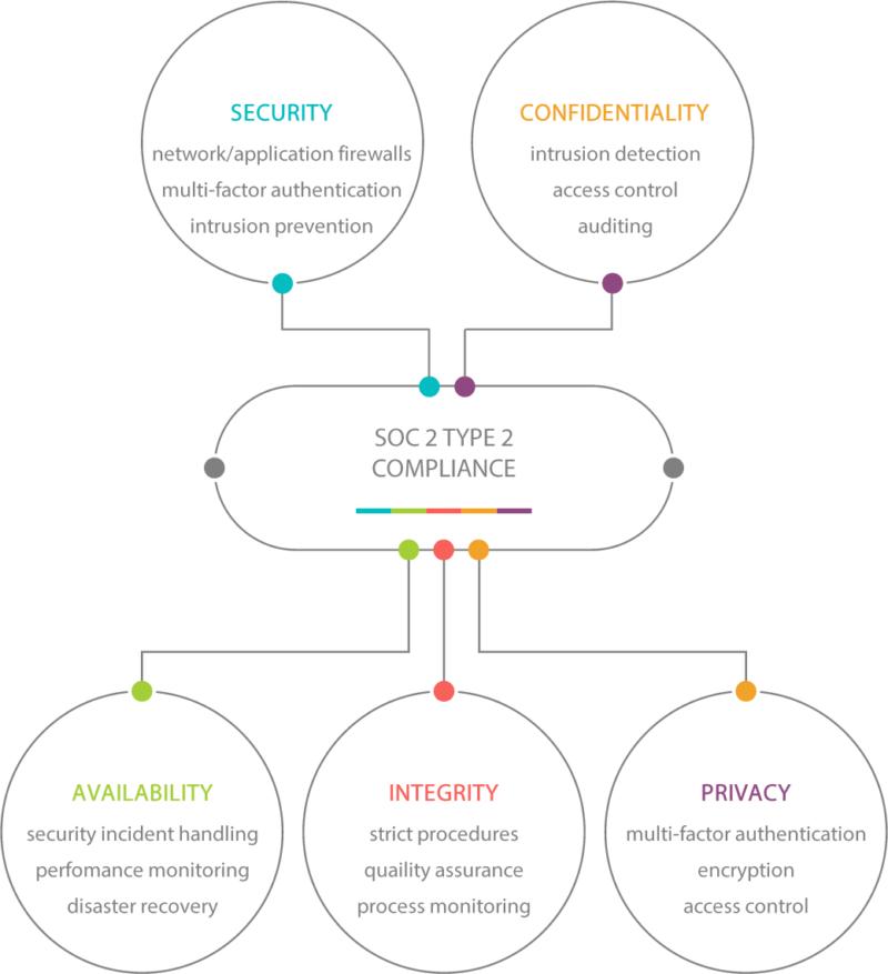 SOC 2 Type 2 Compliance