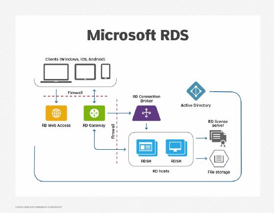 Microsoft RDS